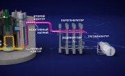 Специальный репортаж о реакторе БН-800 и производстве МОКС-топлива на ГХК